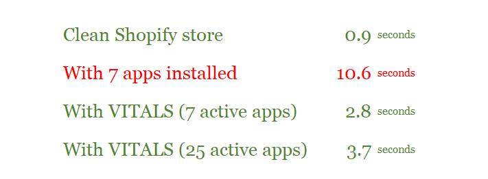 Vitals app review