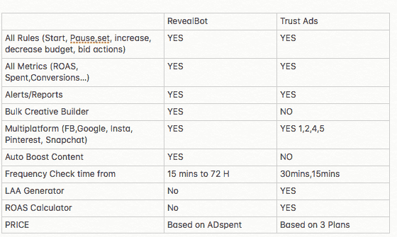 revealbot vs trustads comparison