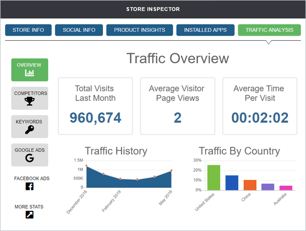 traffic overview intelligynce